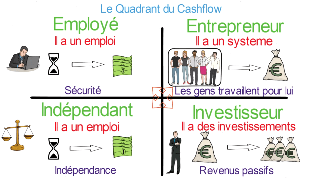 le cadran du cash flow